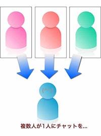 複数の人が同じ人にチャットを依頼するイメージ