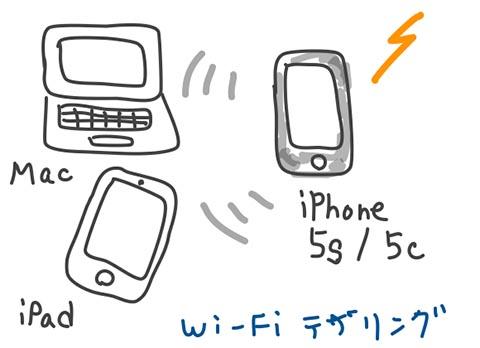 Wi-Fiテザリングイメージ