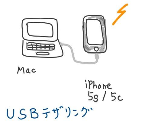 USBテザリング